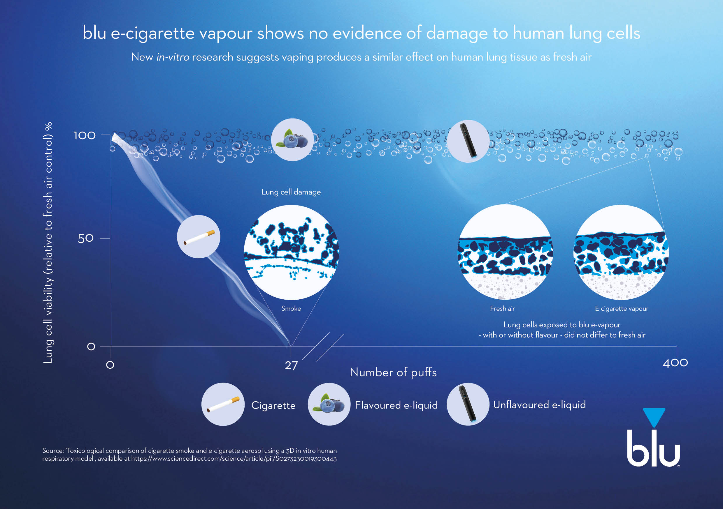 vapour-shows-no-evidence-of-damage-to-lung-cells