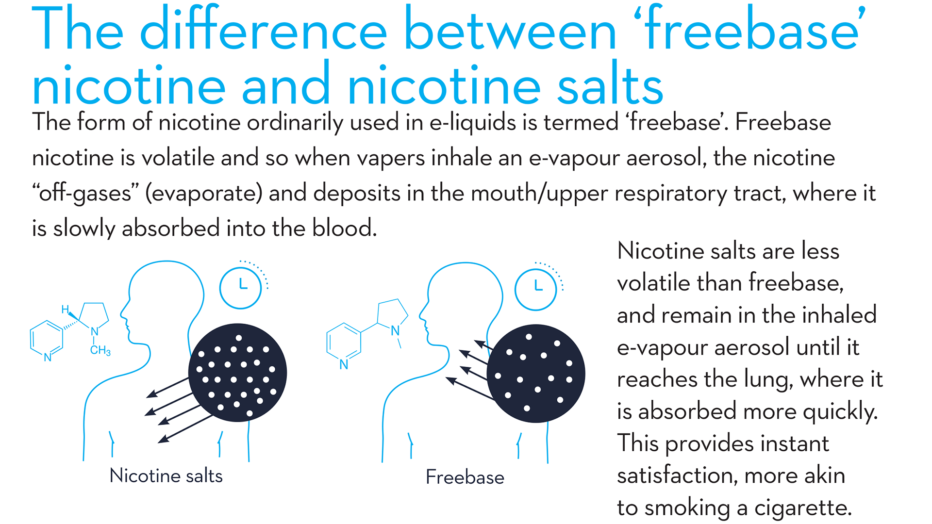blu research suggests nicotine salts can help more adult smokers transition to vaping